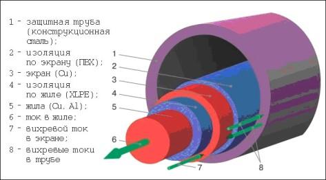 Прокладка кабеля в трубе