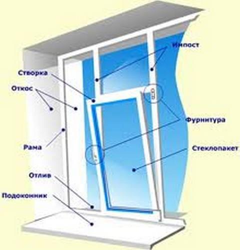 Устройство пластикового окна.