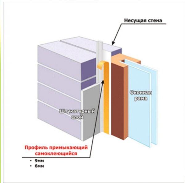 Фото  1 Примыкающий штукатурный профиль для оконных и дверных откосов без сетки 2,6 м.п. 1811363