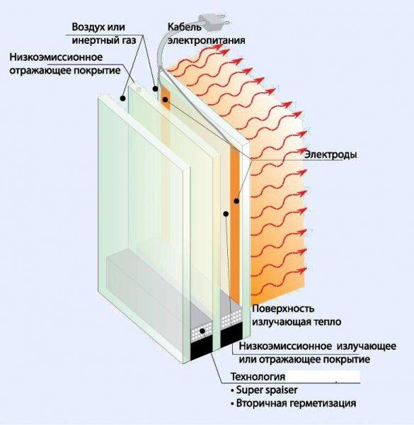 Фото 1 Горячие Окна как индивидуальное отопление 177151