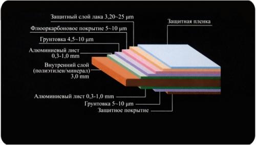 Алюминиевые композитные панели ALUCOBOND