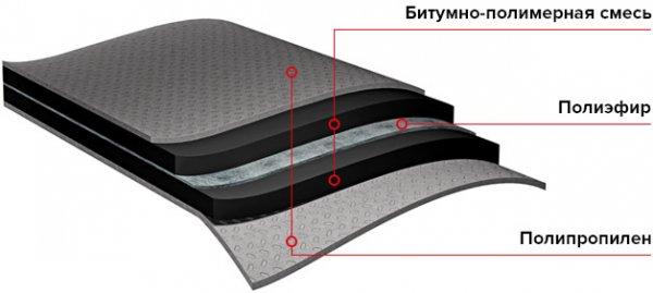 Фото 1 Підкладковий килим під бітумну черепицю Anderep Prof - 46,58грн 344430
