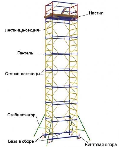 Базовый комплект для вышек-тур, лесов строительных в Донецке, Симферополе, Харькове, Одессе, Ровно, Винница, Вышка-тур