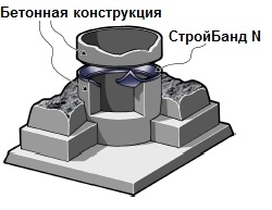 Битумно-каучуковая лента для общестроительных работ