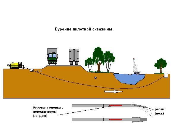 Бурение горизонтальное под препятствием (автодорога, ж/д полотно, водные преграды и т. д. ) до 530 мм