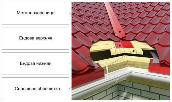 Декоротивная верхняя ендовая служит декоративным элементом, придающим эстетичный вид при стыке двух скатов.