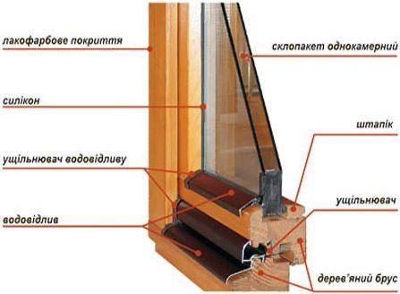 Деревянные окна из евробруса: сосна, дуб. Фурнитура Siegenia, ручки Hoppe. Цена за м. кв открывающегося окна.