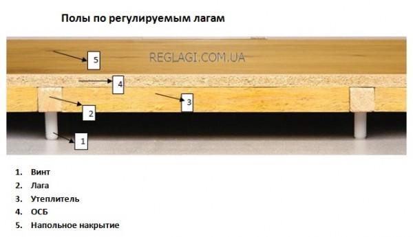 Деревянный пол на лагах. Цена за кв. м. пола - лаги на регулируемых опорах.