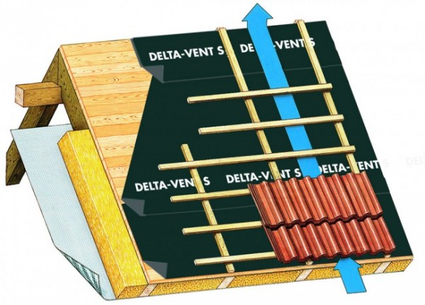 Диффузионная плёнка DELTA VENT S; 150 г/кв. м