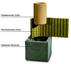 Дымоход керамический Schiedel UNI диаметры: 120,140,160,180,200, 250мм. Цена указана для 200мм высота 8м