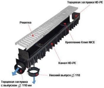 Для эффективного отвода с территории талой, дождевой и паводковой воды применяются системы поверхностного дренажа