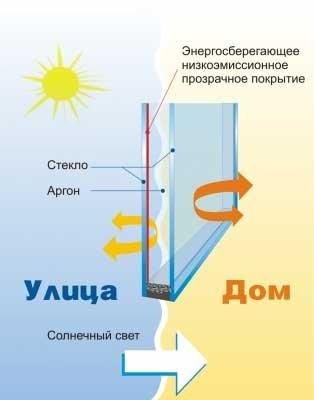 Энергосберегающее низкоэмиссионное стекло