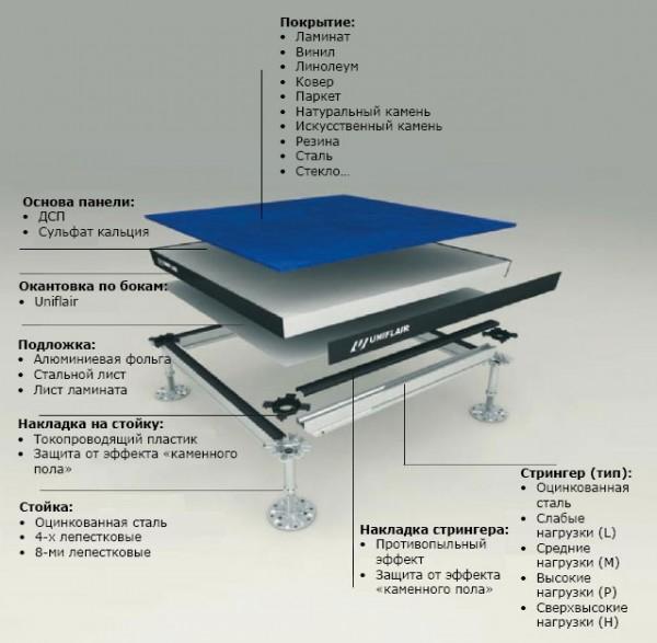 Фальшпол для офисов, серверных, банков, компютерных центров