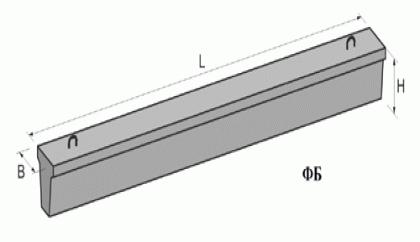 Фундаментные балки с. 1.415-1 ФБ 6-16