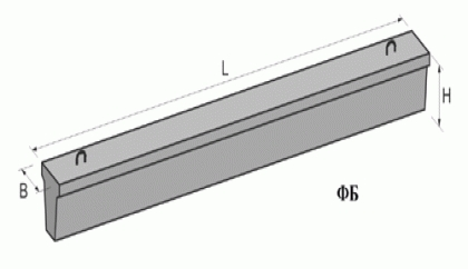 Фундаментные балки с. 1.415-1 ФБ 6-4