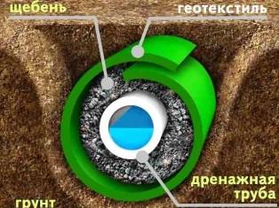 Геотекстиль 200.Ширина рулонов от 1 м и более. Доставка по Украине. Оплата по факту получения товара.