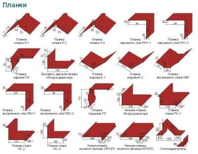 Гибочные элементы для оформления кровли, фасада, заборов и др.