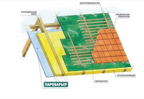 Гидробарьер Д110. Подкровельная гидроизоляционная пленка для применения в скатных кровлях простых конструкций.