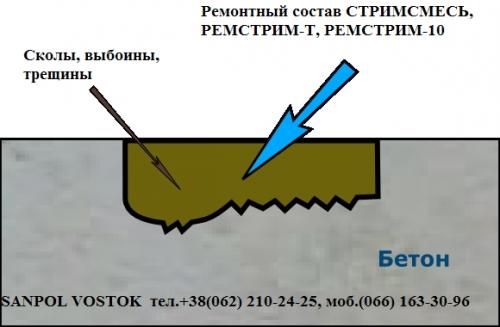 Гидроизоляция для пористых поверхностей, ремонт и восстановление