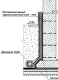 Гидроизоляция фундамента, дренажная мембрана - защита основной гидроизоляции от повреждений и т. д.