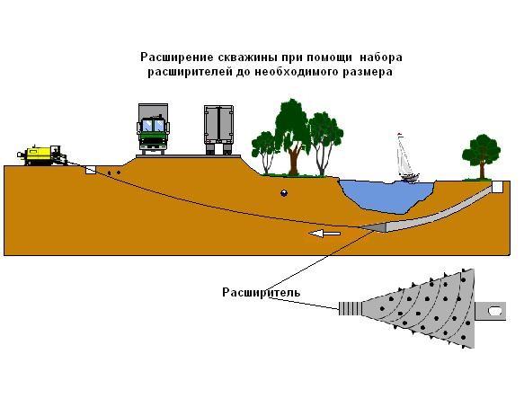 ГНБ - бестраншейная прокладка коммуникаций под дорогами без разрушения грунта