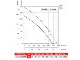 Фото  2 Осевой вентилятор Bahcivan BDRAX 200-2K 267220