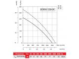 Фото  3 Осевой вентилятор Bahcivan BDRAX 250-2K 367223