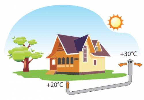 Грунтовый воздушный теплообменник (ГВТ) обеспечивает охлаждение в летний период