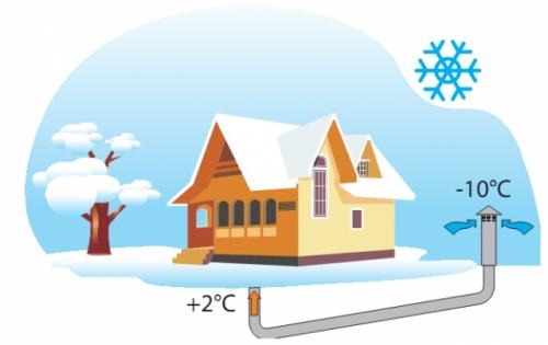 Грунтовый воздушный теплообменник (ГВТ) обеспечивает предварительный нагрев в зимний период