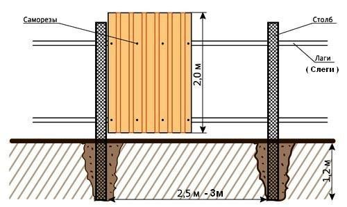 Изготовление , доставка и монтаж металлических и деревяных заборов различной высоты и протяженности.