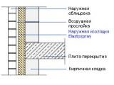 Изоляция наружной стены с двойной кладкой пенополиуретаном Elastospray
