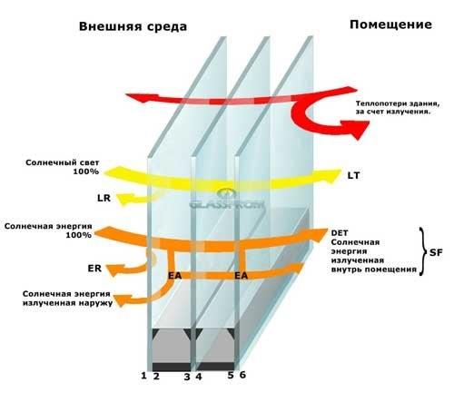 К-стекло - энергосберегающее низкоэмиссионное стекло Low-Е (мягкое и твердое покрытие)