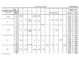 Кабельные наконечники вилочные с изоляцией (упаковки)