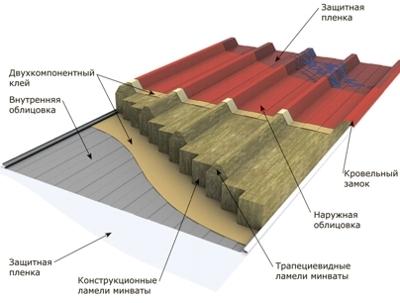 Кровельная сэндвич панель 50х1000х2000мм Al-Zn/Al-Zn Пенополистерол (м2)