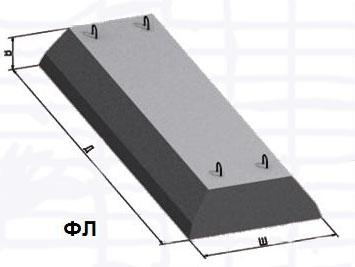 Ленточный фундамент(ФЛ) ФЛ12.24-3