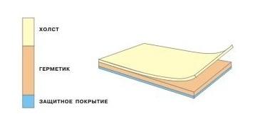 Ленточный герметик Герлен Д 180/1,5