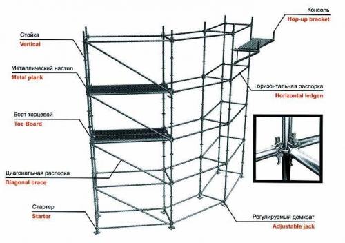 леса модульные строительные Флексилок для монтажа сцен, фасадных и отделочных работ на криволинейных объектах.