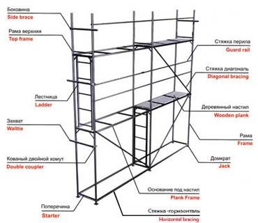 леса строительные рамные окрашенные для фасадных работ, нагрузка 200 кг/м2, высота до 60м.