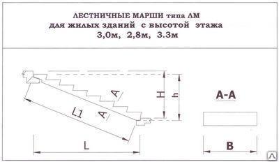 Лестничные площадки 2ЛП 15, 2ЛП22, 2ЛП25