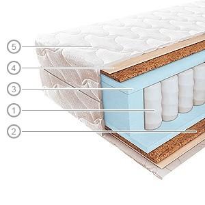 Матрас Вегас №5А - скидка 20% наматрасник или подушка в подарок. Цена указана со скидкой на матрас в размере 80х200.