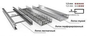 Металлические лотки и кабельные короба Система сетчатых, перфорированных и сплошных кабельных лотков и аксессуаров.