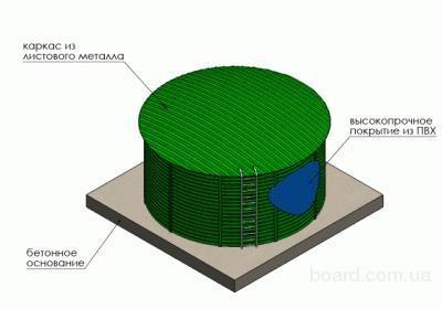 Модульные пластиковые емкости (сборные емкости) в металлическом каркасе – новое решение по хранению воды и удобрений