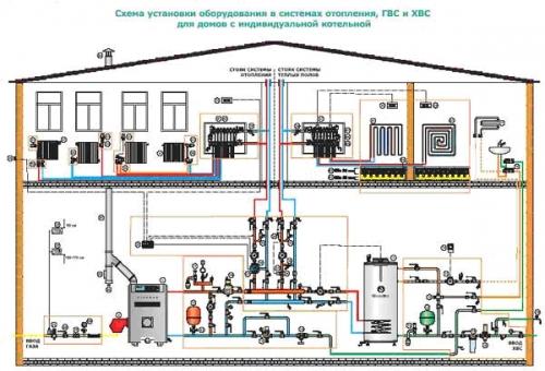 монтаж системы отопления, проектирование, документация