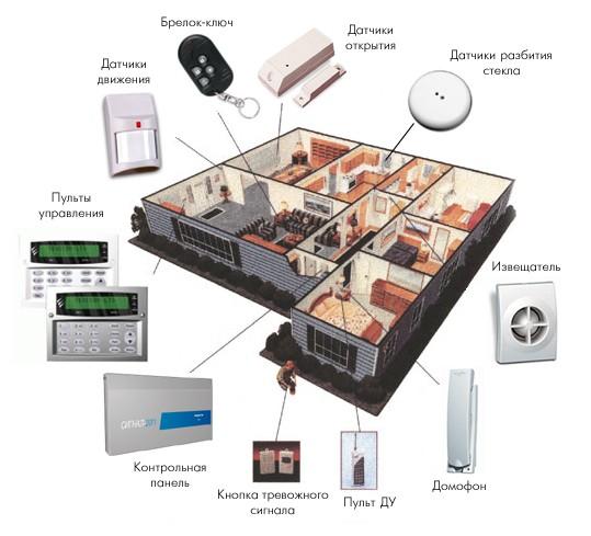 Монтажные работы систем видеонаблюдения, контроля доступа, охранно-тревожной и противопожарной сигнализации.