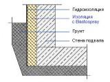 Наружная изоляция подвальных и цокольных помещений пенополиуретаном Elastospray