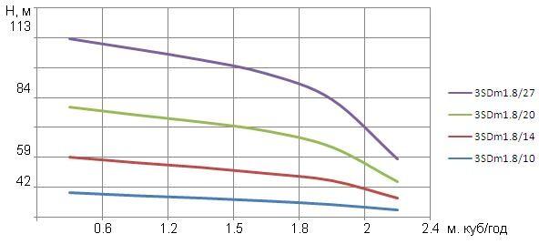 """Насос скважинный 3"""" OPTIMA 3SDm1.8/20 0.55 кВт на 84м"""