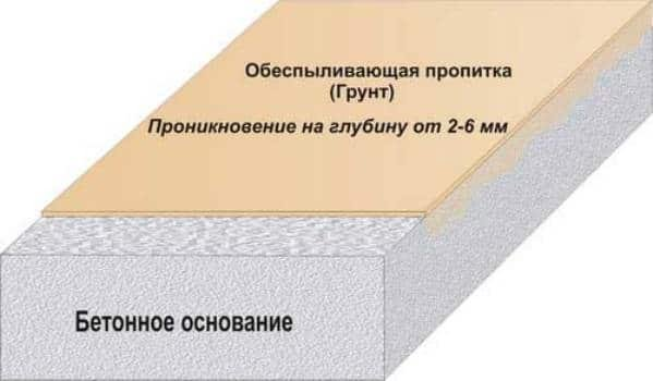 Фото  1 Обеспыливание бетонных полов 2083378