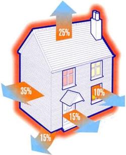 Обследования теплоизолирующей оболочки зданий. Рекомендации по снижению теплопотерь