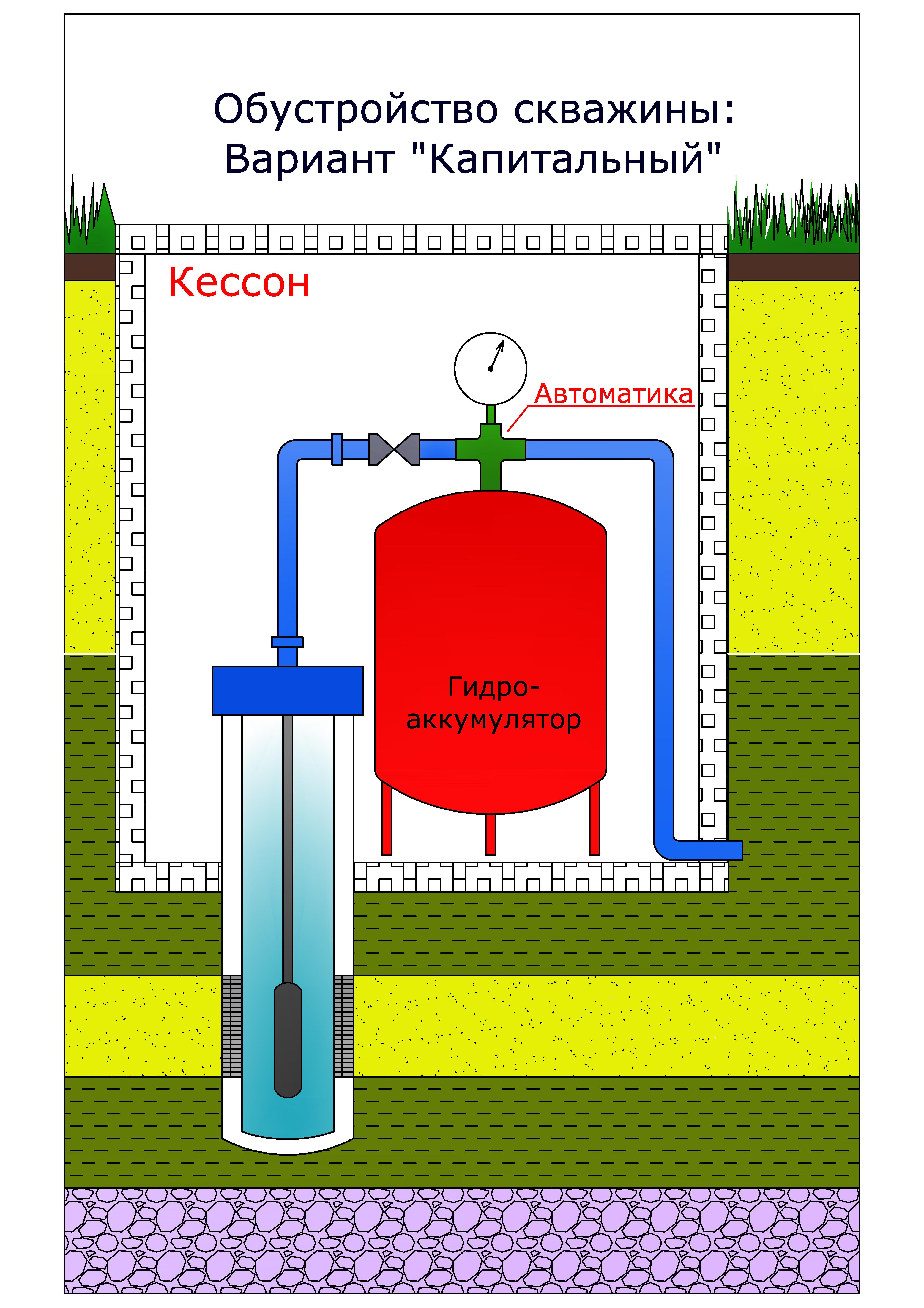 Обустройство скважин на воду.