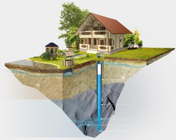 Обустройство скважины глубиной 30м (без учета стоимости ЖБИ, доставки и монтажа)